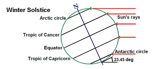 axis mundi : winter solstice diagram - findchart.co